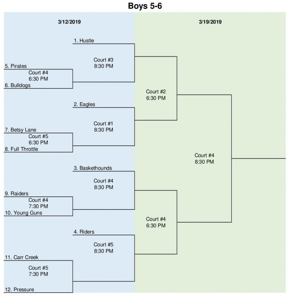 March Basketball Tournament Brackets